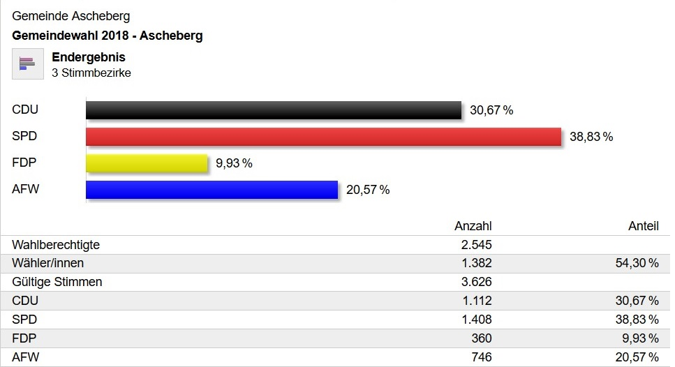 2018 Ascheberg Endergebnis