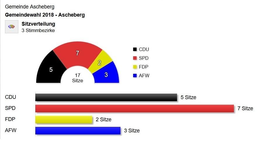2018 Ascheberg Sitzverteilung